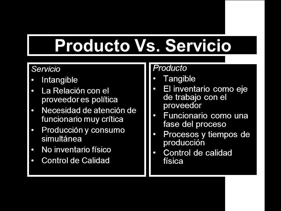 Producto Vs. Servicio Producto Tangible