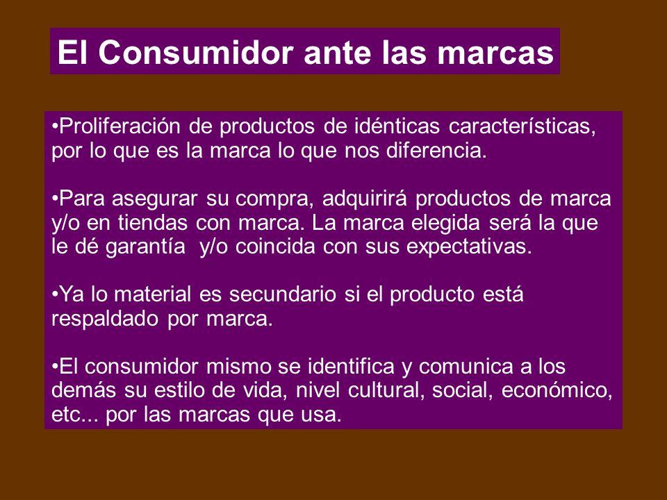 El Consumidor ante las marcas