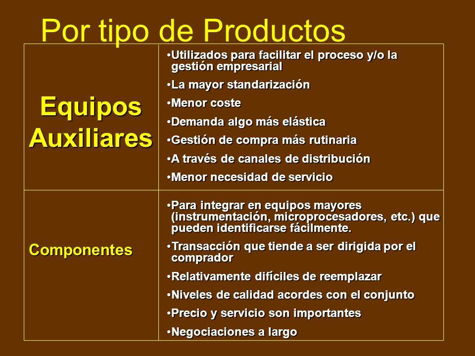 Por tipo de Productos Equipos Auxiliares Componentes