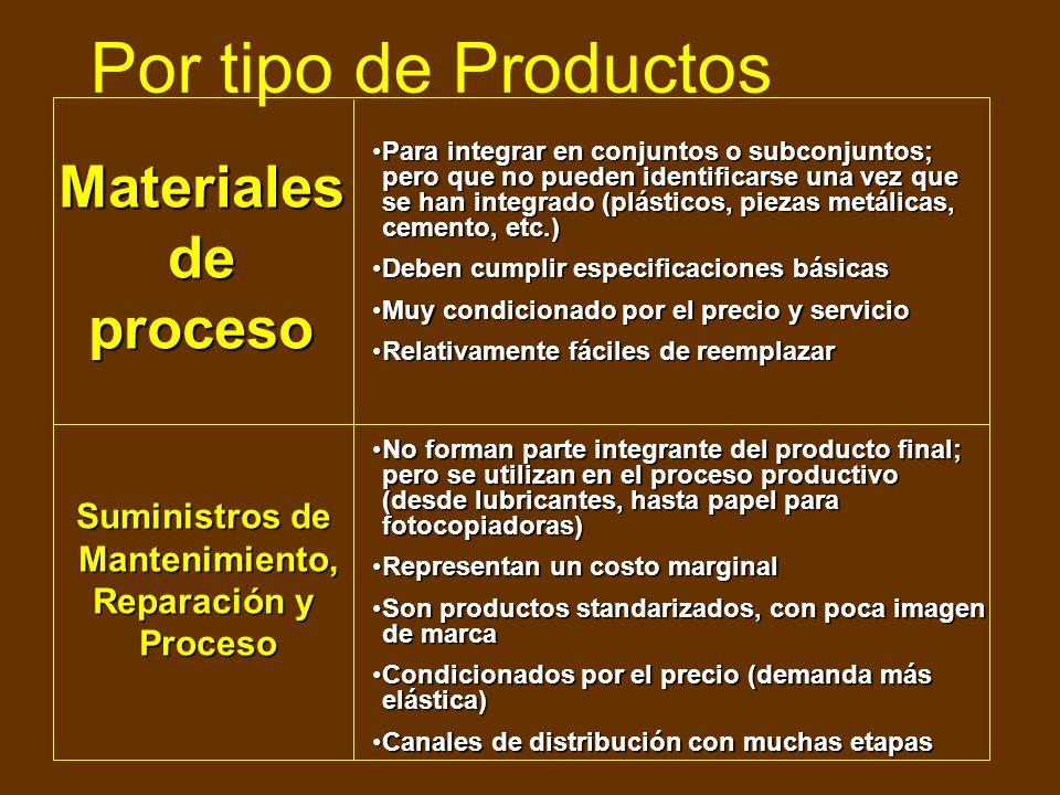 Por tipo de Productos Materiales de proceso Suministros de