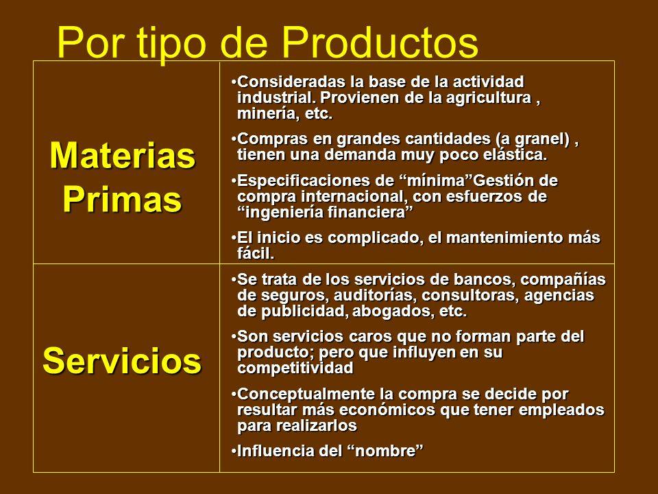 Por tipo de Productos Materias Primas Servicios