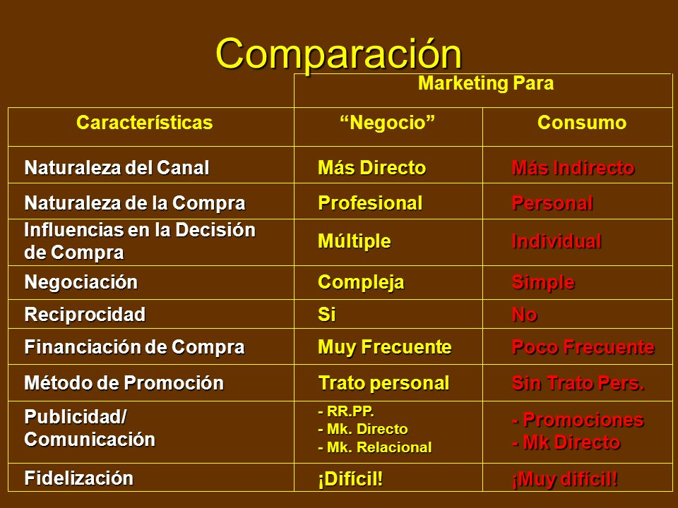 Comparación Marketing Para Características Negocio Consumo