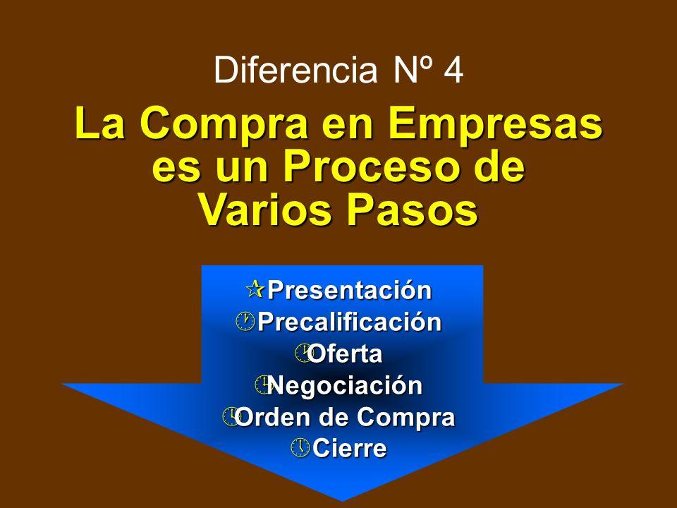 La Compra en Empresas es un Proceso de Varios Pasos