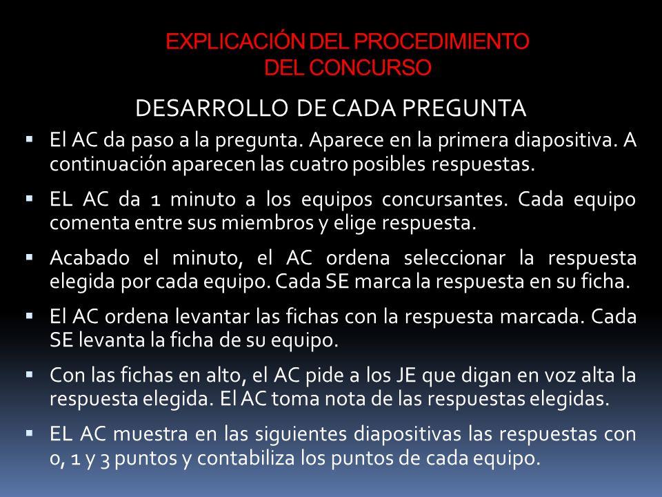 EXPLICACIÓN DEL PROCEDIMIENTO DEL CONCURSO