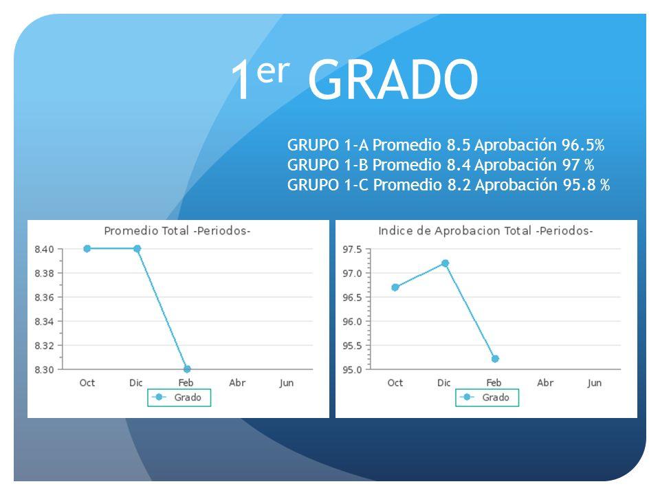 1er GRADO GRUPO 1-A Promedio 8.5 Aprobación 96.5%