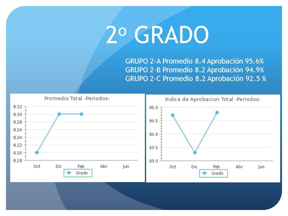 2o GRADO GRUPO 2-A Promedio 8.4 Aprobación 95.6%