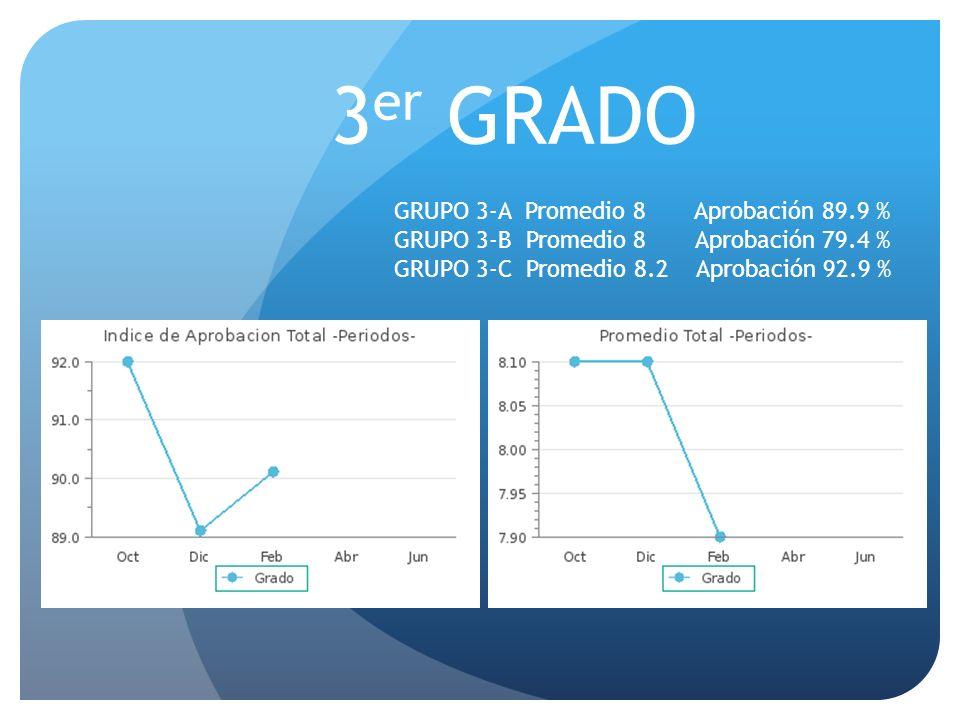 3er GRADO GRUPO 3-A Promedio 8 Aprobación 89.9 %