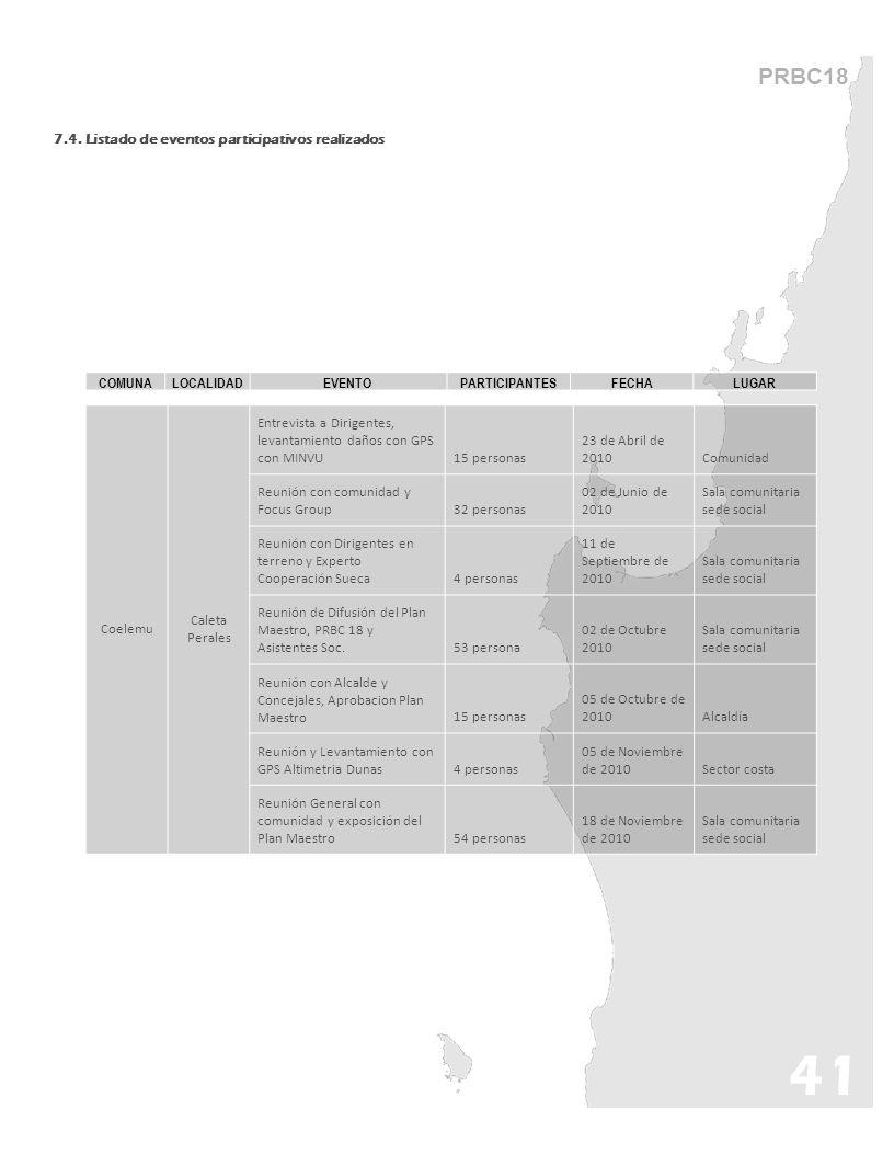 41 PRBC18 7.4. Listado de eventos participativos realizados COMUNA