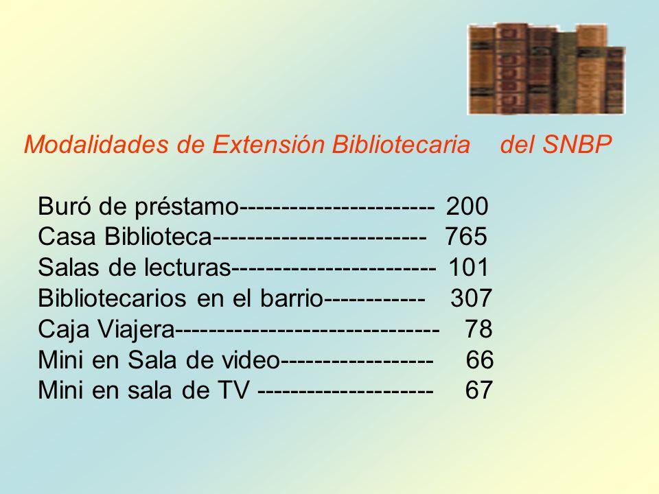 Modalidades de Extensión Bibliotecaria del SNBP Buró de préstamo----------------------- 200 Casa Biblioteca------------------------- 765 Salas de lecturas------------------------ 101 Bibliotecarios en el barrio------------ 307 Caja Viajera------------------------------- 78 Mini en Sala de video------------------ 66 Mini en sala de TV --------------------- 67