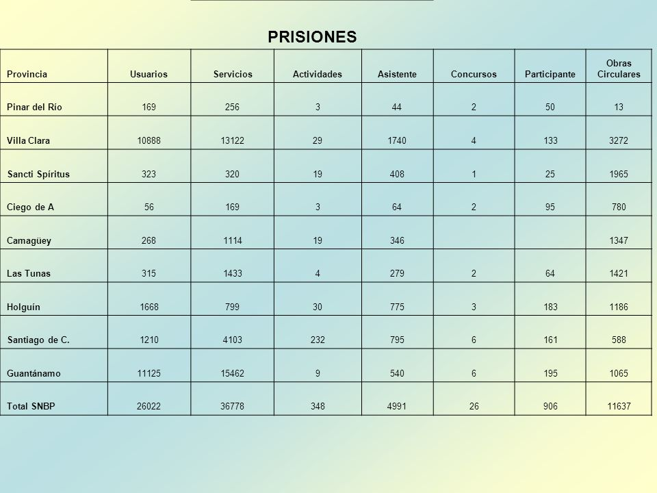 PRISIONES Provincia Usuarios Servicios Actividades Asistente Concursos