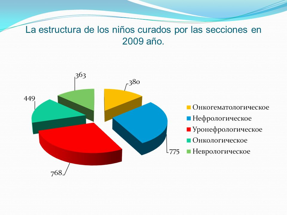 La estructura de los niños curados por las secciones en 2009 año.