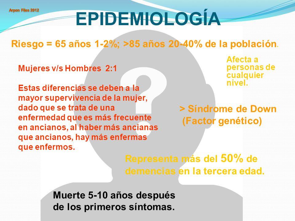 EPIDEMIOLOGÍA Riesgo = 65 años 1-2%; >85 años 20-40% de la población. Afecta a personas de cualquier nivel.