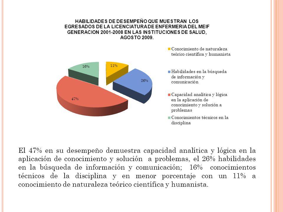 El 47% en su desempeño demuestra capacidad analítica y lógica en la aplicación de conocimiento y solución a problemas, el 26% habilidades en la búsqueda de información y comunicación; 16% conocimientos técnicos de la disciplina y en menor porcentaje con un 11% a conocimiento de naturaleza teórico científica y humanista.