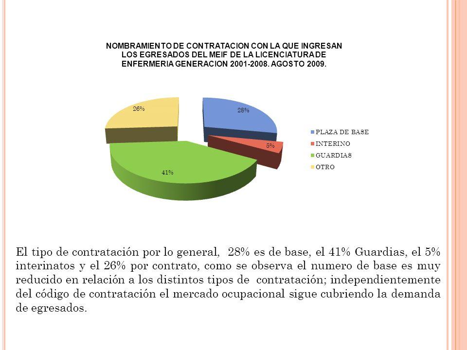 El tipo de contratación por lo general, 28% es de base, el 41% Guardias, el 5% interinatos y el 26% por contrato, como se observa el numero de base es muy reducido en relación a los distintos tipos de contratación; independientemente del código de contratación el mercado ocupacional sigue cubriendo la demanda de egresados.