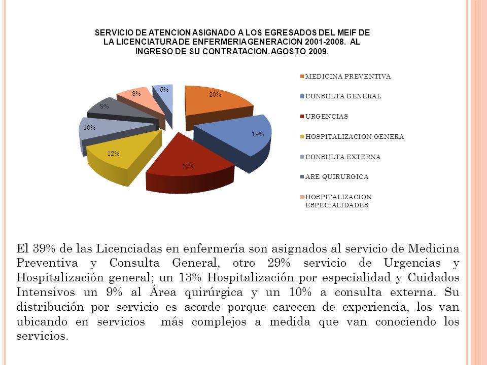 El 39% de las Licenciadas en enfermería son asignados al servicio de Medicina Preventiva y Consulta General, otro 29% servicio de Urgencias y Hospitalización general; un 13% Hospitalización por especialidad y Cuidados Intensivos un 9% al Área quirúrgica y un 10% a consulta externa.