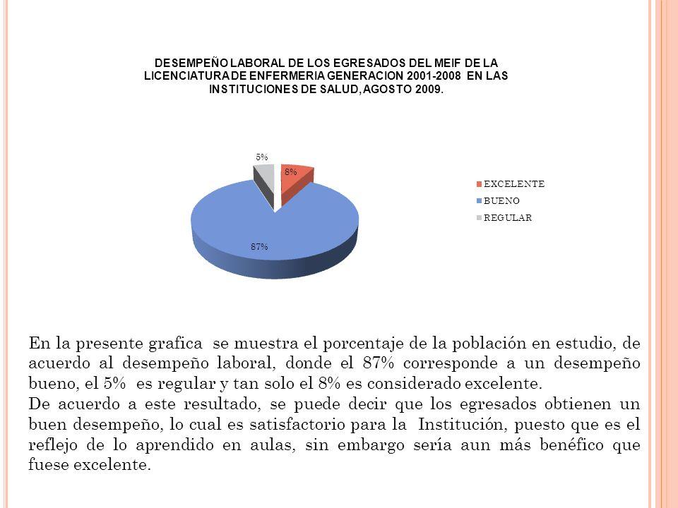 En la presente grafica se muestra el porcentaje de la población en estudio, de acuerdo al desempeño laboral, donde el 87% corresponde a un desempeño bueno, el 5% es regular y tan solo el 8% es considerado excelente.
