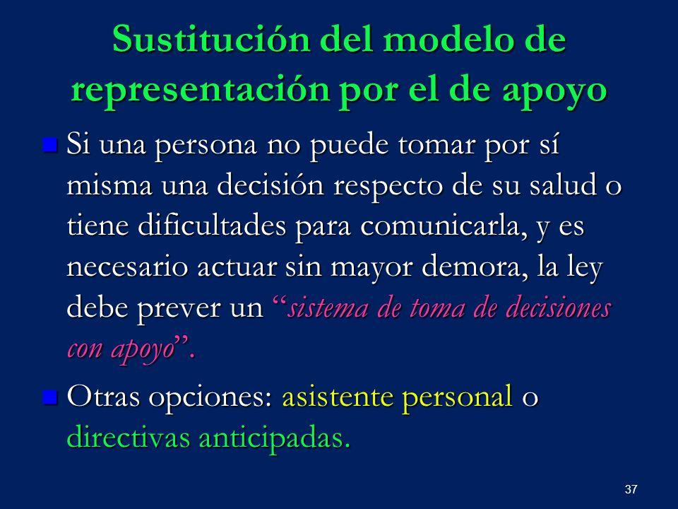 Sustitución del modelo de representación por el de apoyo