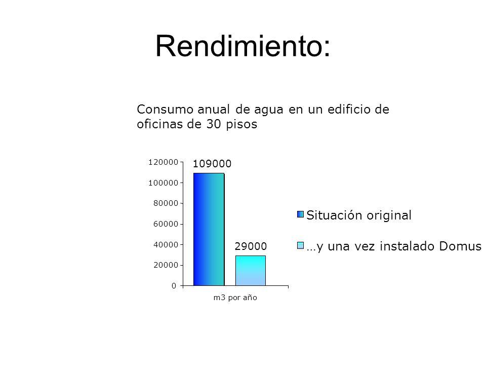 Rendimiento: Consumo anual de agua en un edificio de oficinas de 30 pisos. 20000. 40000. 60000. 80000.