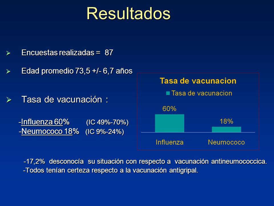 Resultados Tasa de vacunación : -Influenza 60% (IC 49%-70%)