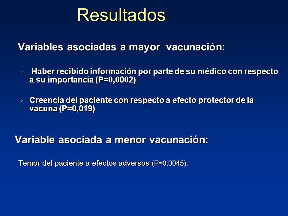 Resultados Variables asociadas a mayor vacunación: