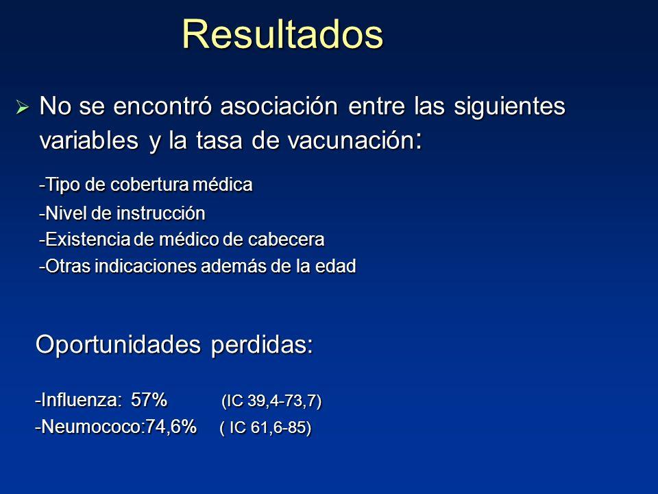 Resultados -Tipo de cobertura médica