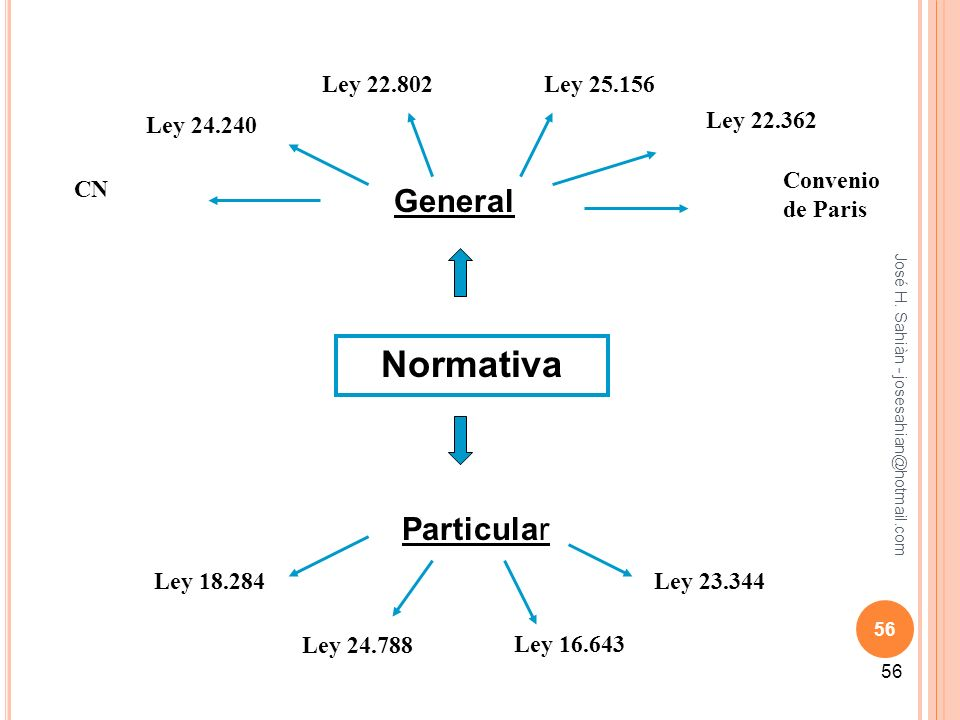 Normativa General Particular Ley 22.802 Ley 25.156 Ley 24.240