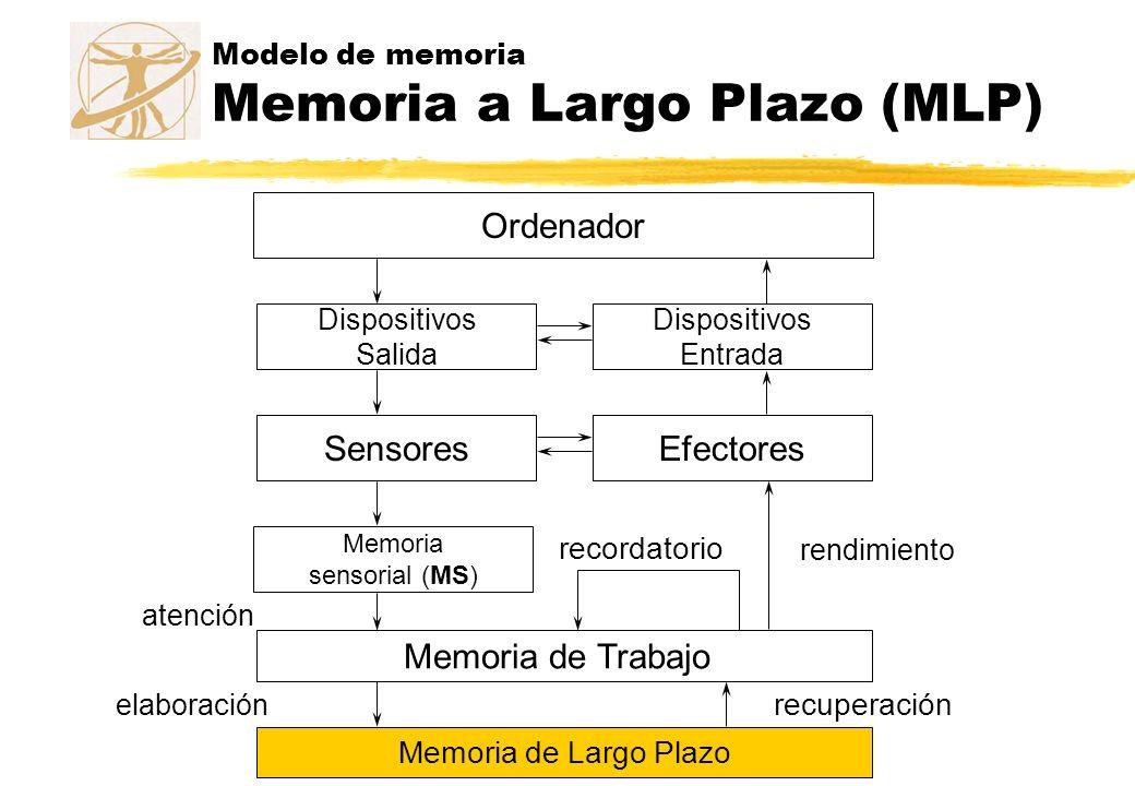 Modelo de memoria Memoria a Largo Plazo (MLP)