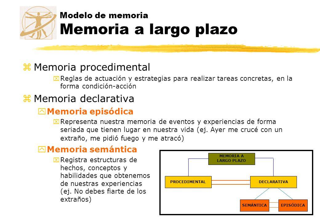 Modelo de memoria Memoria a largo plazo