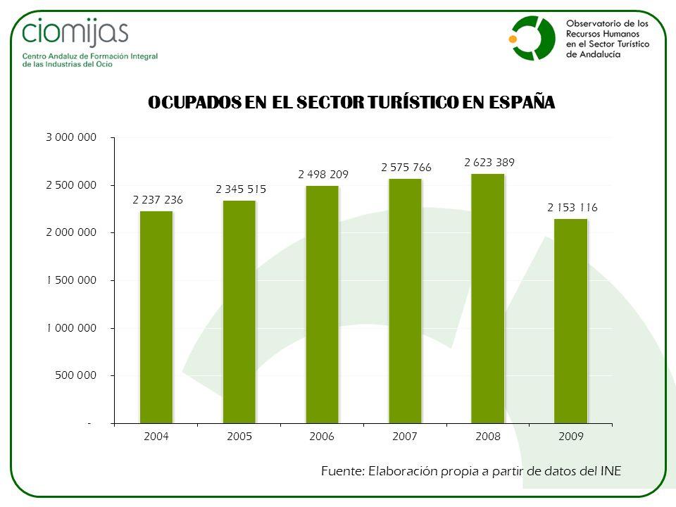 OCUPADOS EN EL SECTOR TURÍSTICO EN ESPAÑA