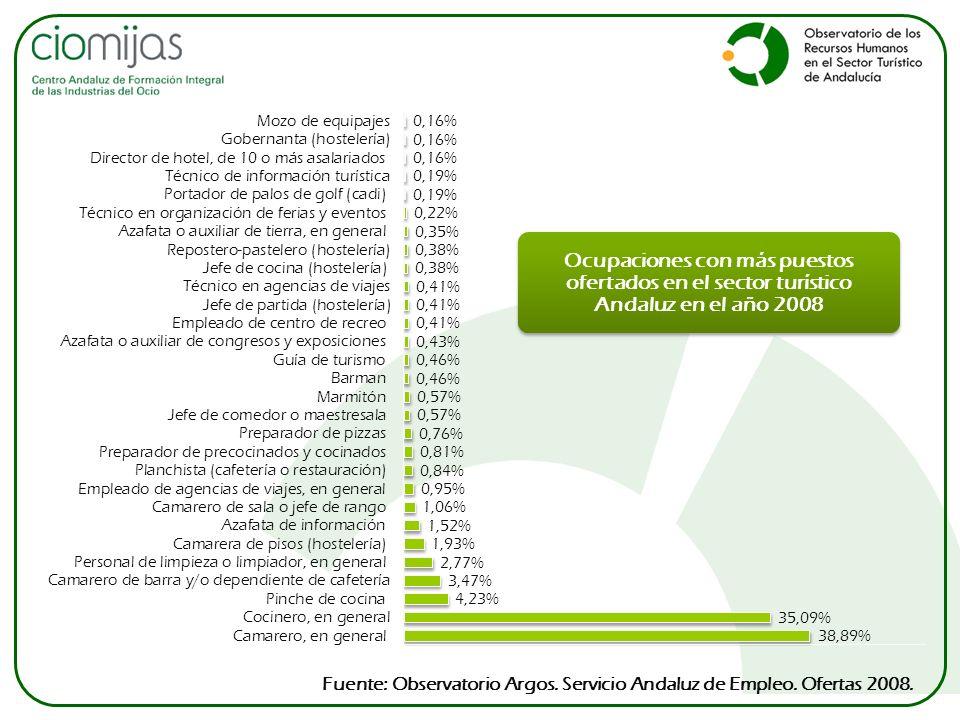 Ocupaciones con más puestos ofertados en el sector turístico Andaluz en el año 2008