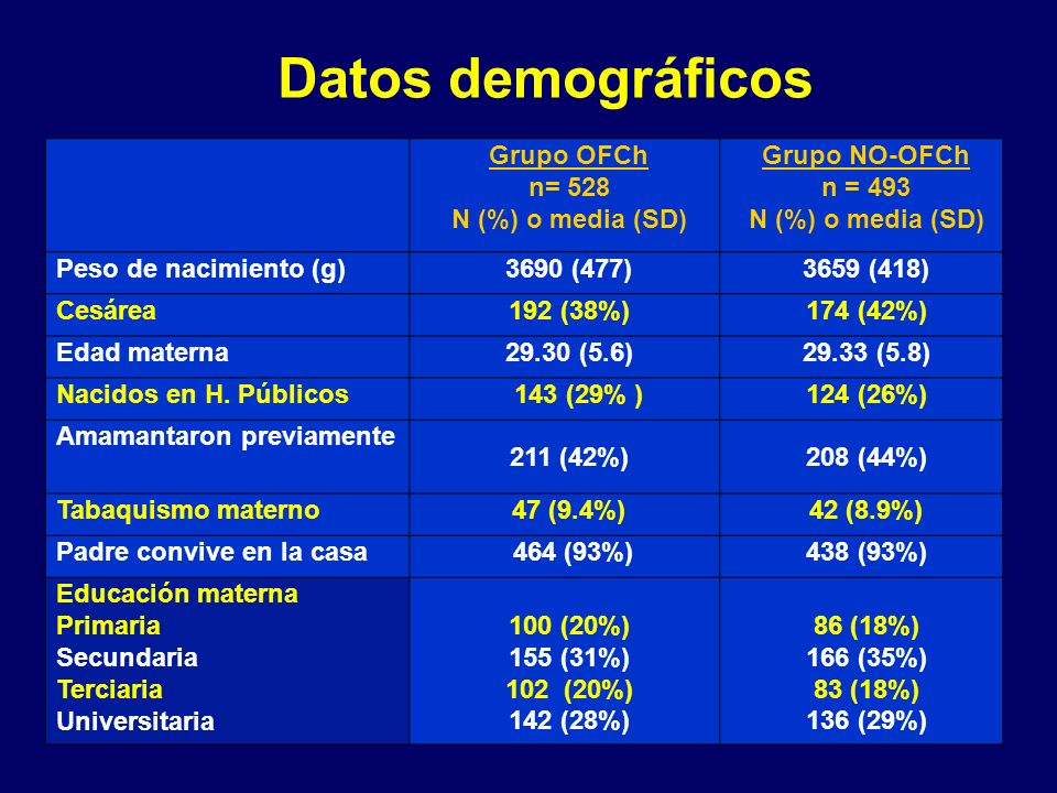 Datos demográficos Grupo OFCh n= 528 N (%) o media (SD)