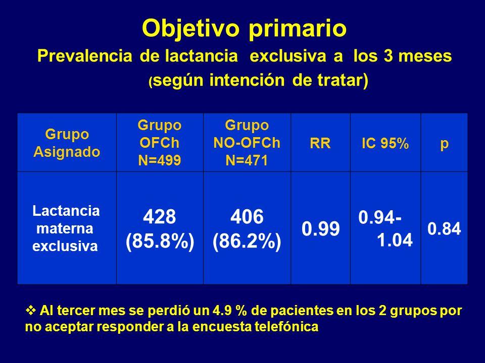 Objetivo primario Prevalencia de lactancia exclusiva a los 3 meses (según intención de tratar)