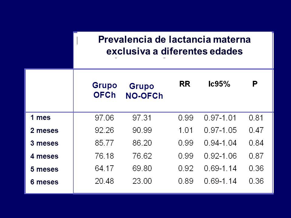 Prevalencia de lactancia materna exclusiva a diferentes edades
