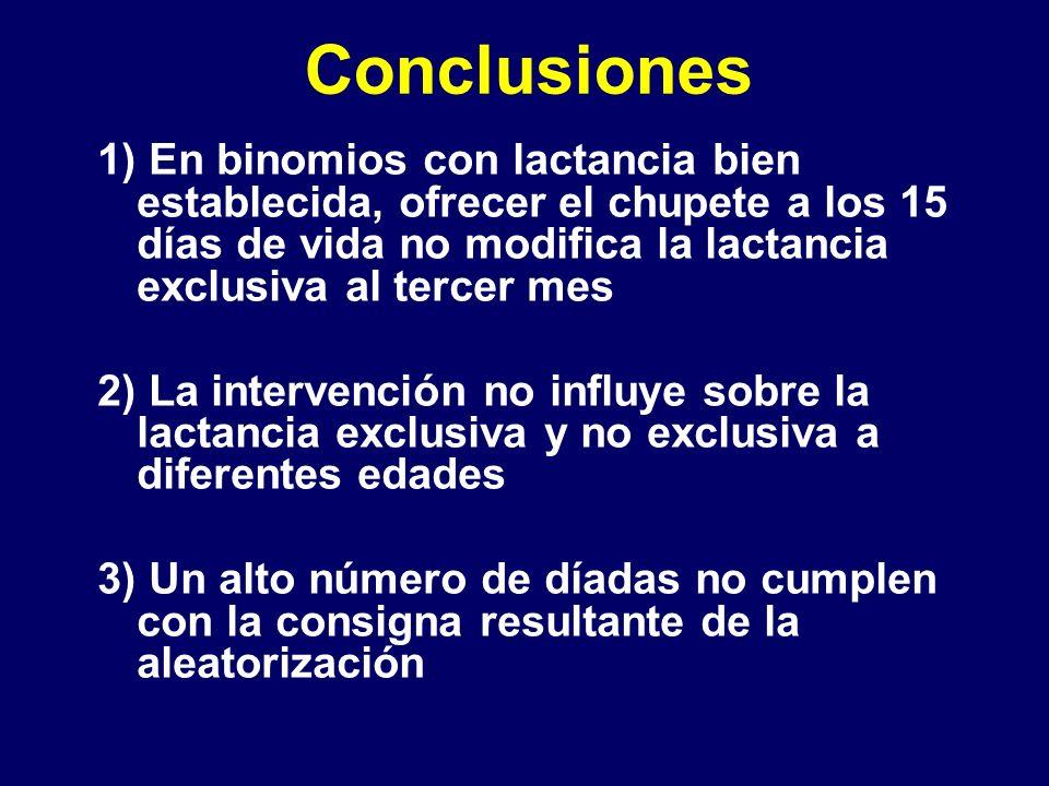 Conclusiones 1) En binomios con lactancia bien establecida, ofrecer el chupete a los 15 días de vida no modifica la lactancia exclusiva al tercer mes.
