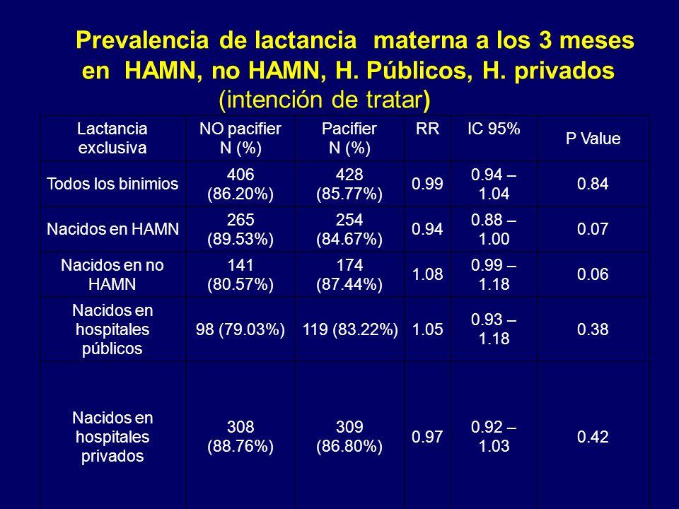 Prevalencia de lactancia materna a los 3 meses en HAMN, no HAMN, H