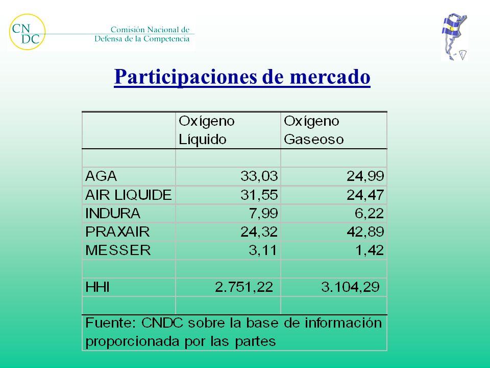 Participaciones de mercado