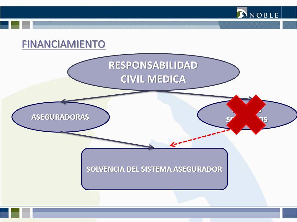 RESPONSABILIDAD CIVIL MEDICA SOLVENCIA DEL SISTEMA ASEGURADOR