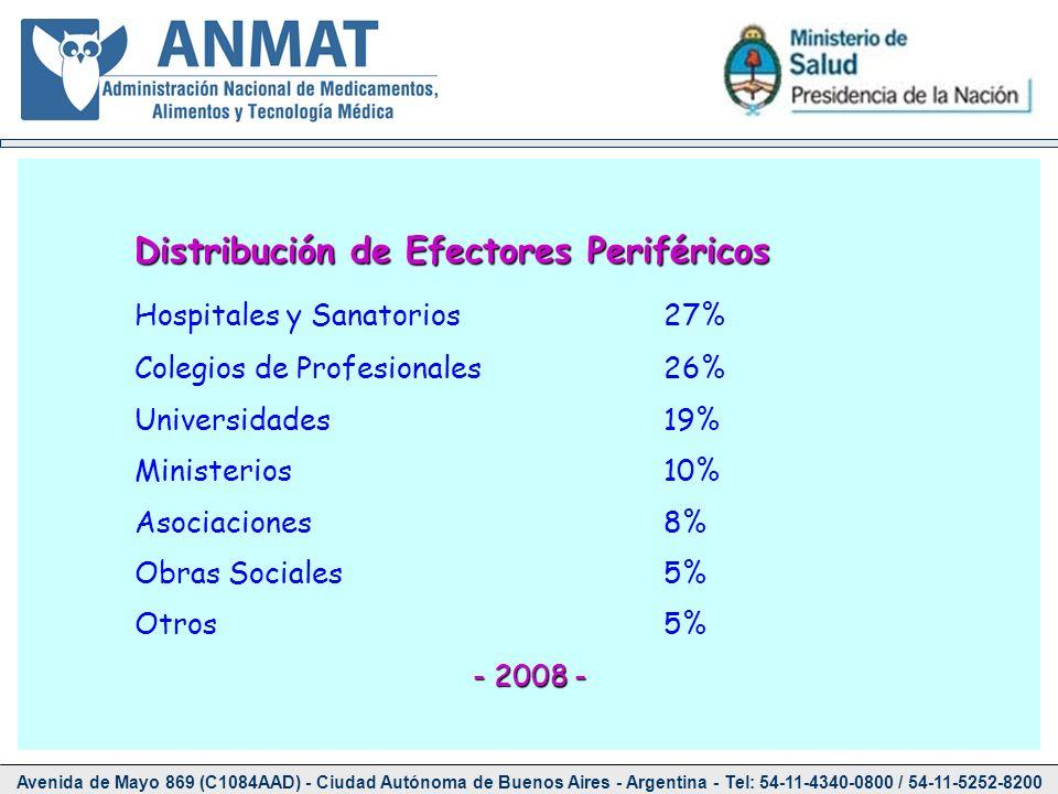 Distribución de Efectores Periféricos
