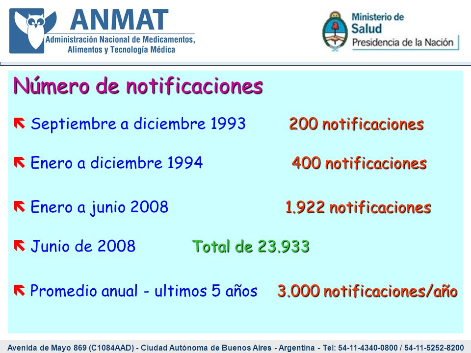 Número de notificaciones