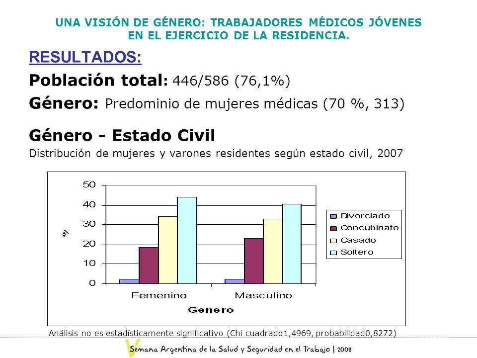 Género: Predominio de mujeres médicas (70 %, 313)