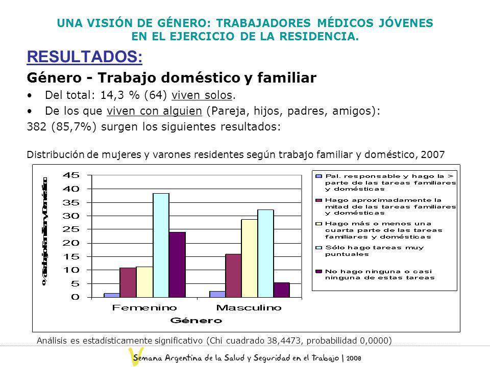 RESULTADOS: Género - Trabajo doméstico y familiar