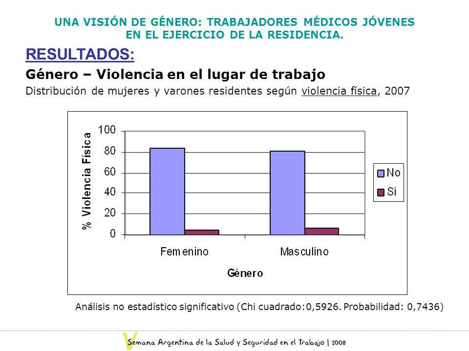 RESULTADOS: Género – Violencia en el lugar de trabajo