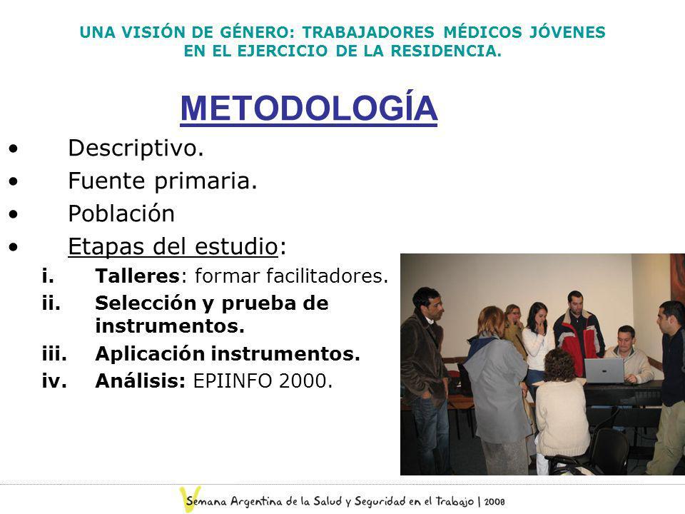 METODOLOGÍA Descriptivo. Fuente primaria. Población