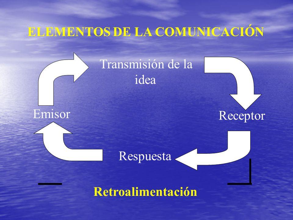 Receptor ELEMENTOS DE LA COMUNICACIÓN Retroalimentación