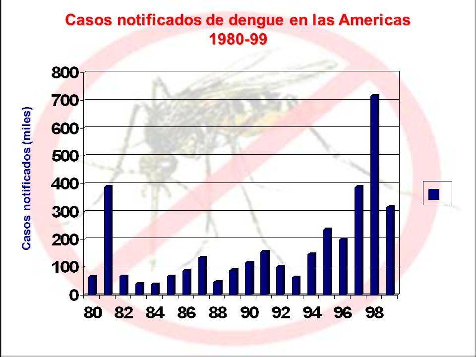 Casos notificados de dengue en las Americas 1980-99