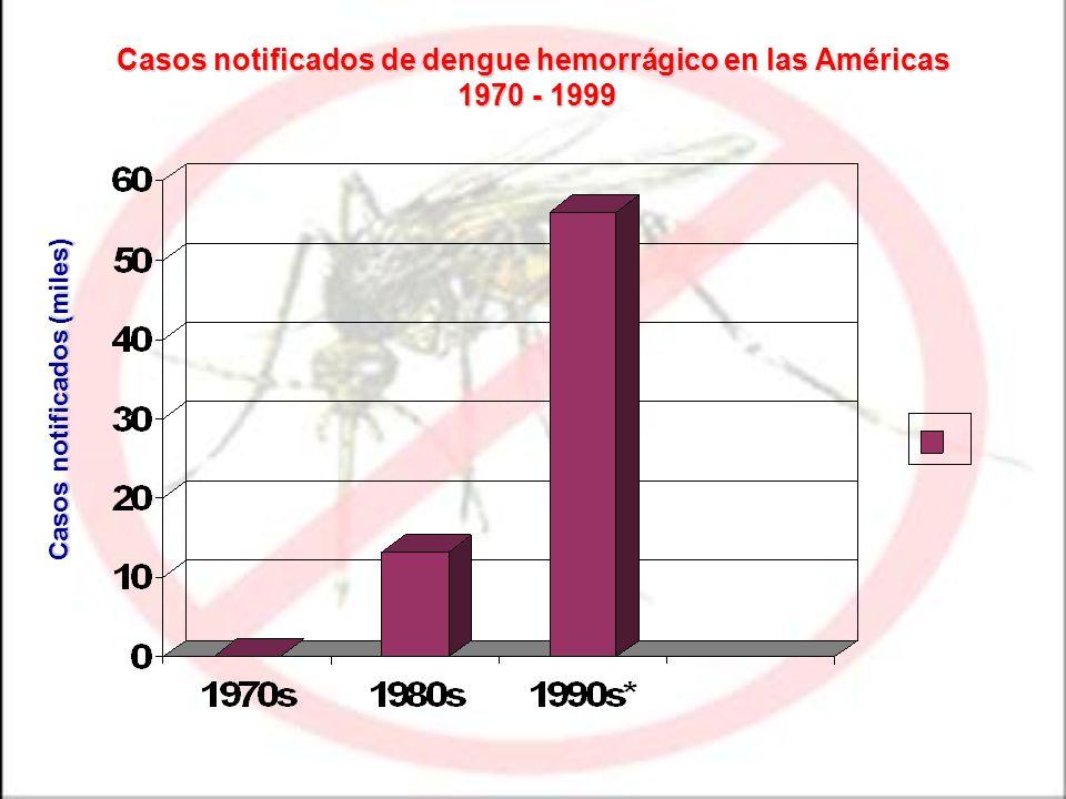 Casos notificados de dengue hemorrágico en las Américas 1970 - 1999