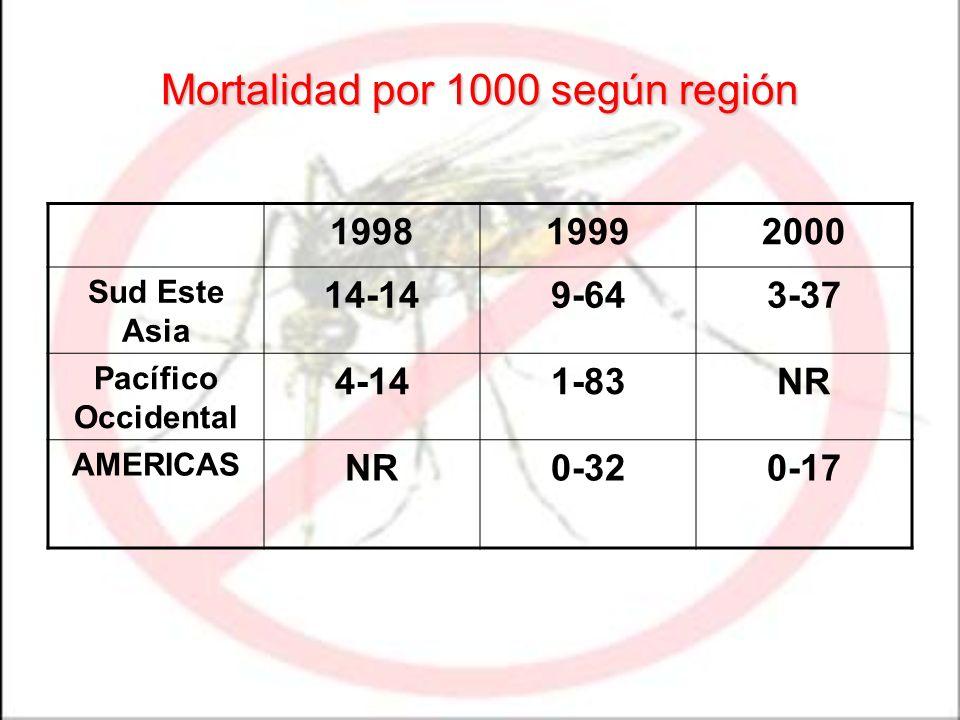 Mortalidad por 1000 según región