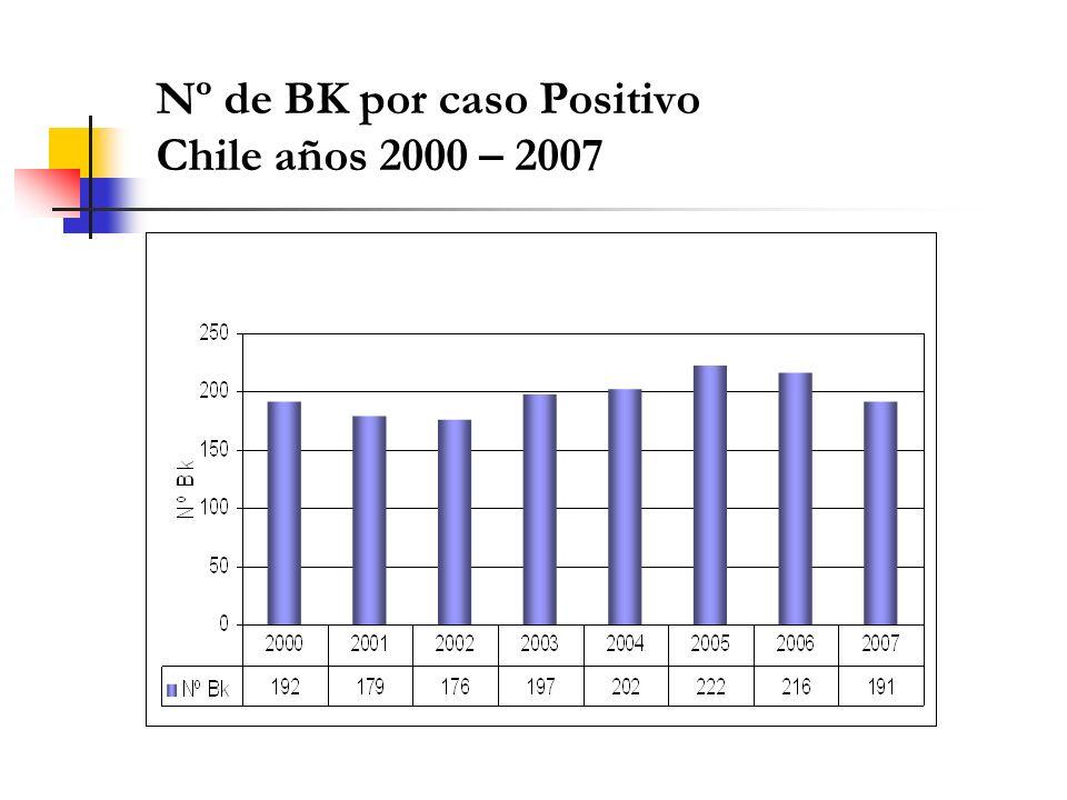 Nº de BK por caso Positivo Chile años 2000 – 2007