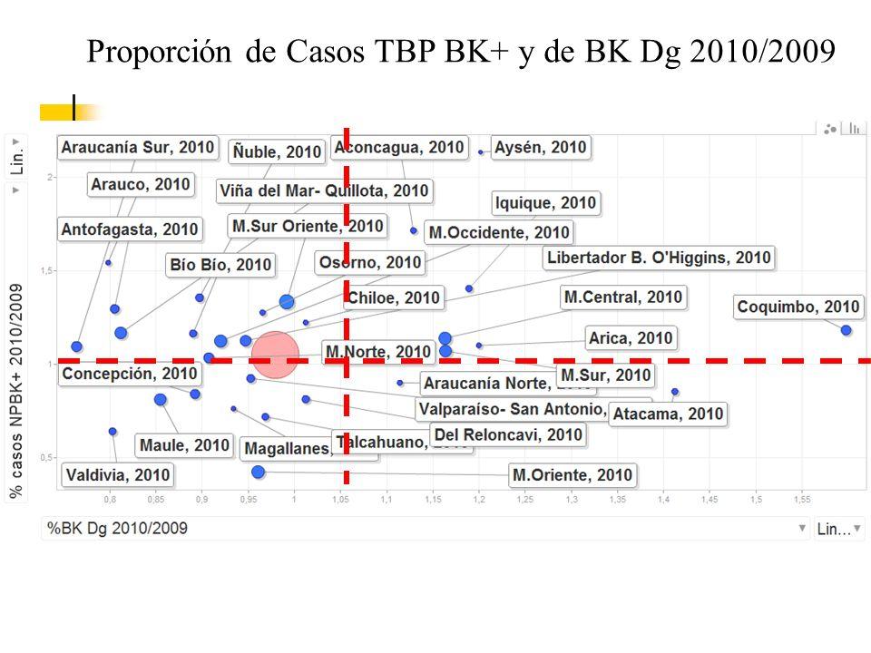 Proporción de Casos TBP BK+ y de BK Dg 2010/2009