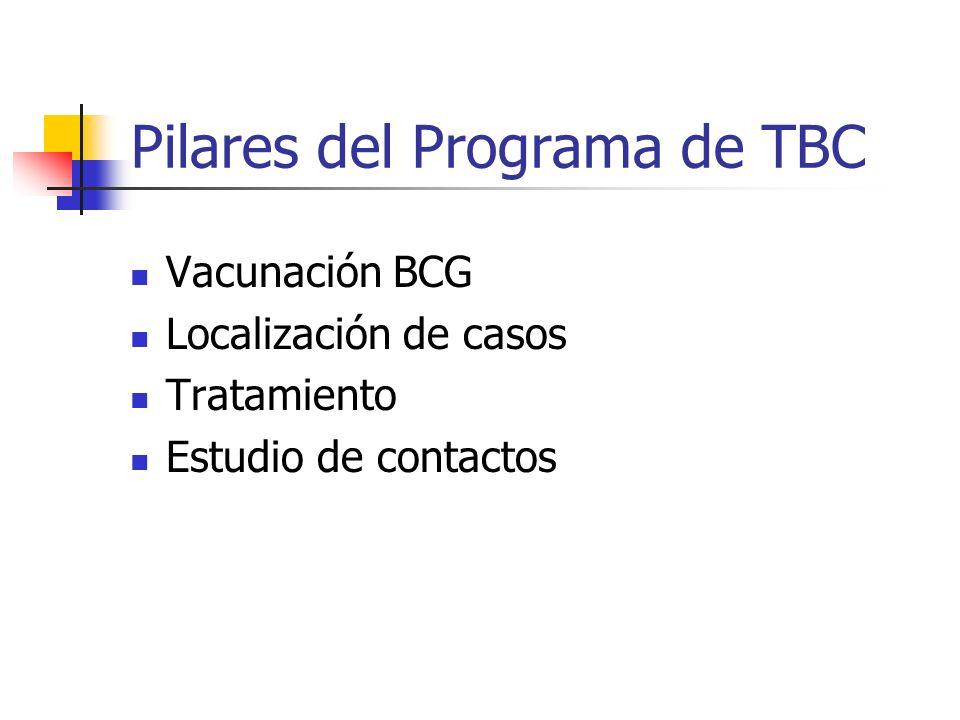 Pilares del Programa de TBC